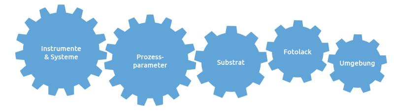 Grafik_Prozessparameter_de